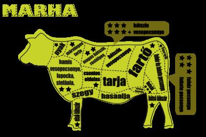 A marha részeinek felhasználása: melyik húsból mit főzzünk?
